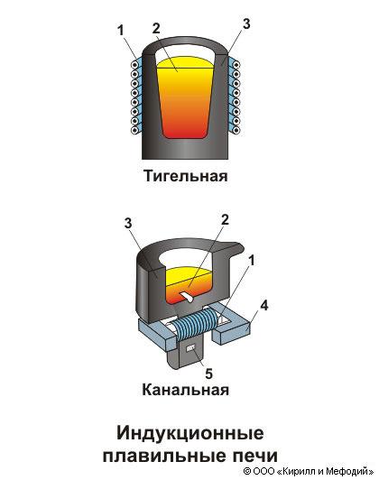 Как сделать индукционную печь своими руками. схемы индукционных печей печь для плавки металла на сварочном инверторе