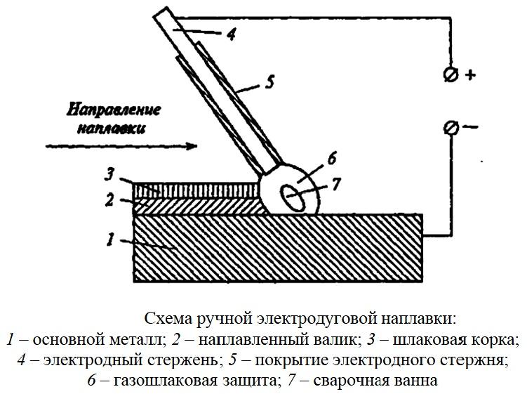 Технология сварки металлов
