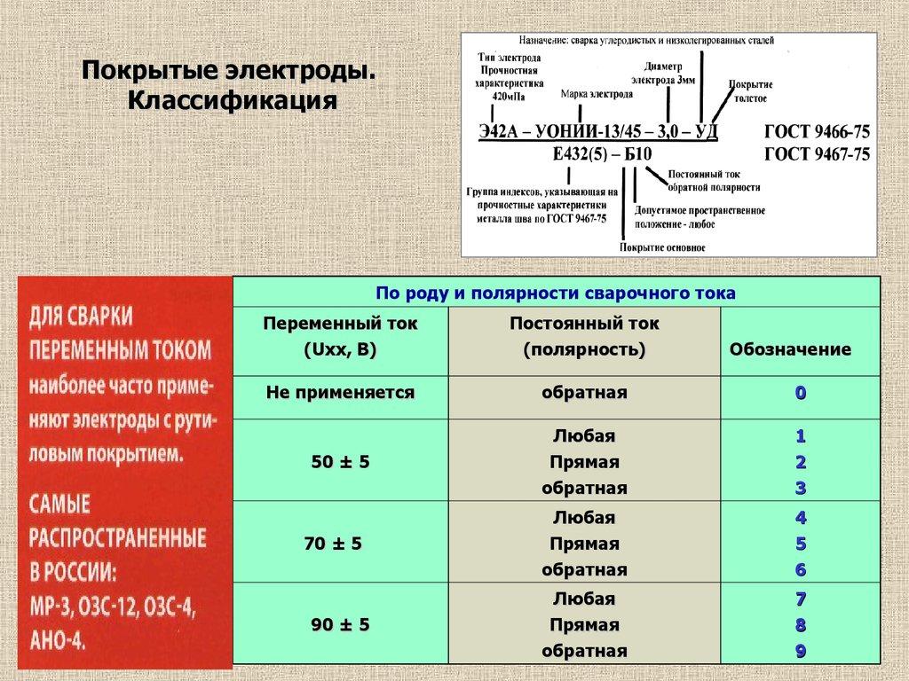 Электроды для сварки: как выбрать нужную марку в зависимости от состава и назначения