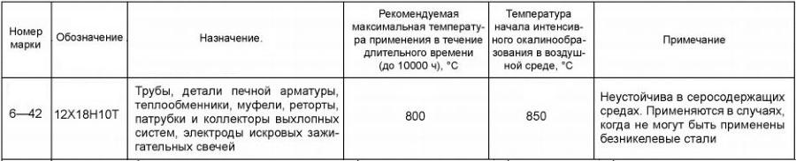 Сталь 12х18н10т характеристики, применение, расшифровка, гост
