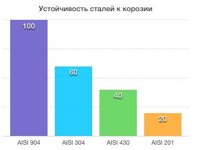 Нержавеющая сталь aisi 430 российский аналог