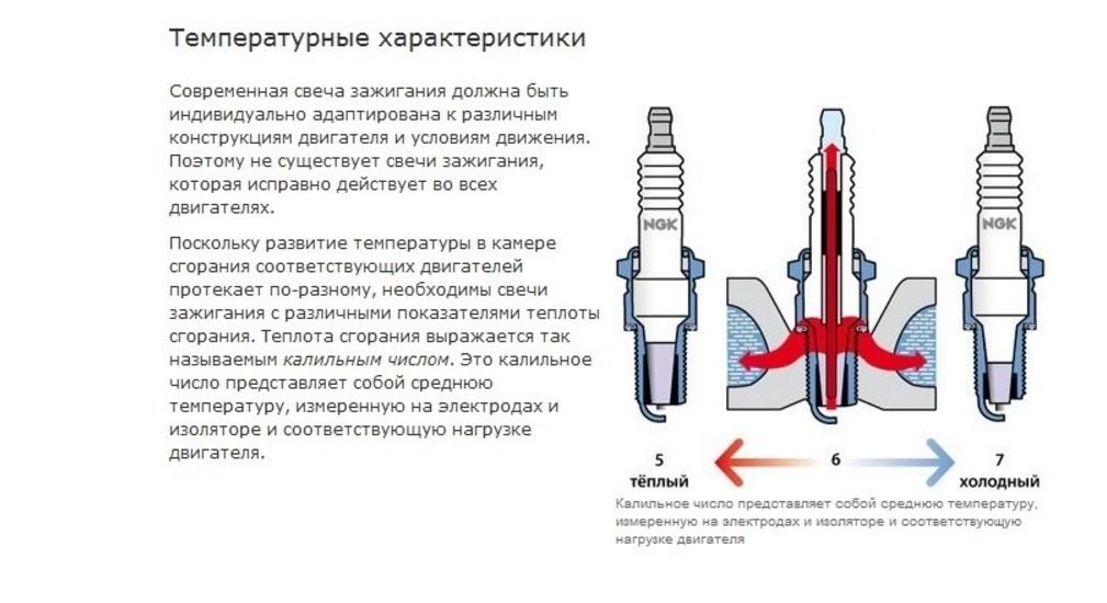 Все что нужно знать про свечи для бензопилы