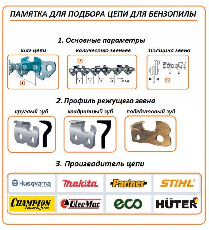 Как определить какая шина на бензопиле