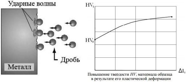 Наклеп и рекристаллизация металлов