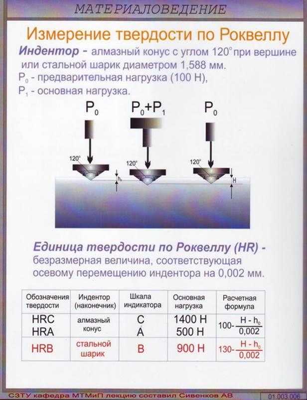 Перевод единиц твердости по роквеллу, бринеллю и виккерсу (таблица)