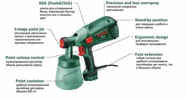 Краскопульт электрический для всех видов краски, его соответствие бытовым нуждам и сравнение с другими устройствами
