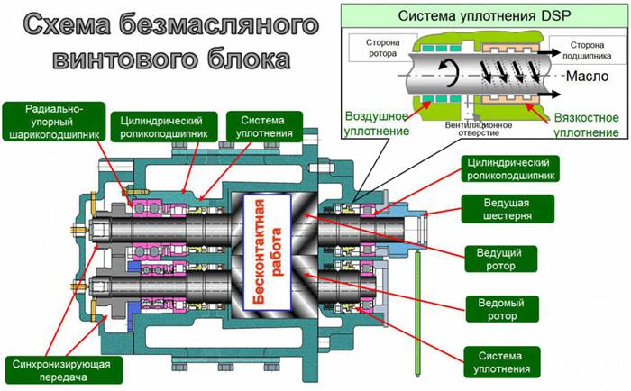 Поршневые компрессоры. устройство, виды, характеристики поршневого компрессора.