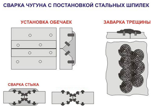 Особенности сварки изделий из чугуна