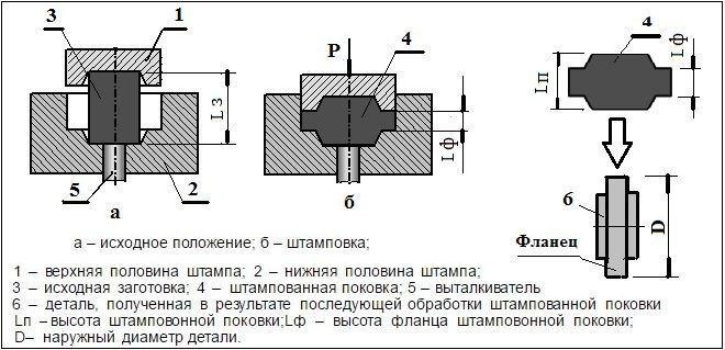 Горячая штамповка металла и ее технология