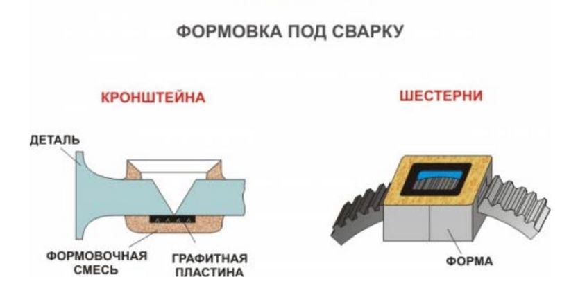 Сварка чугуна в домашних условиях с использованием электрода