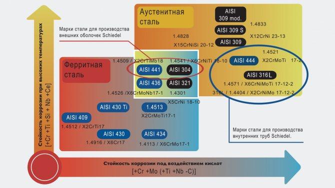 Лист нержавеющий aisi 321 купить в москве по цене от 222 рублей за кг.