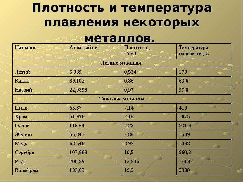 Температура и условия плавления меди в домашних условиях. описание элемента.