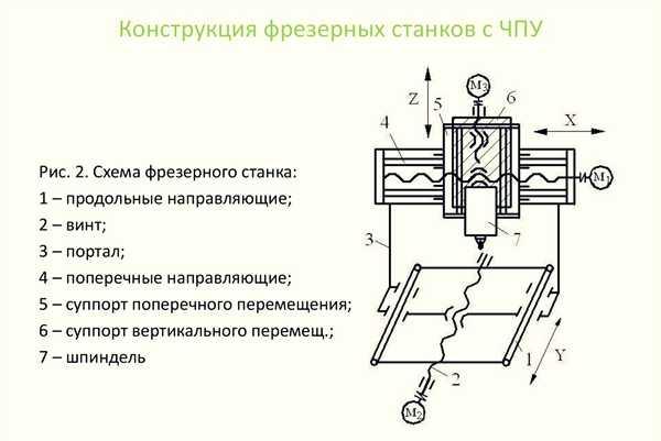 Токарный станок с чпу по металлу