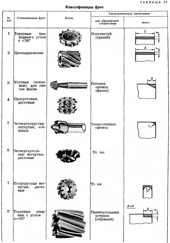 Типы фрез по дереву для ручного фрезера – устройство, назначение, виды, для чего используются и какие бывают фрезы для обработки дерева