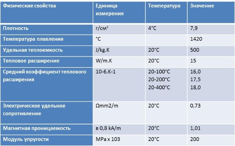 Российские и зарубежные аналоги нержавеющей стали aisi 304, 316, 430, 12х18н10т