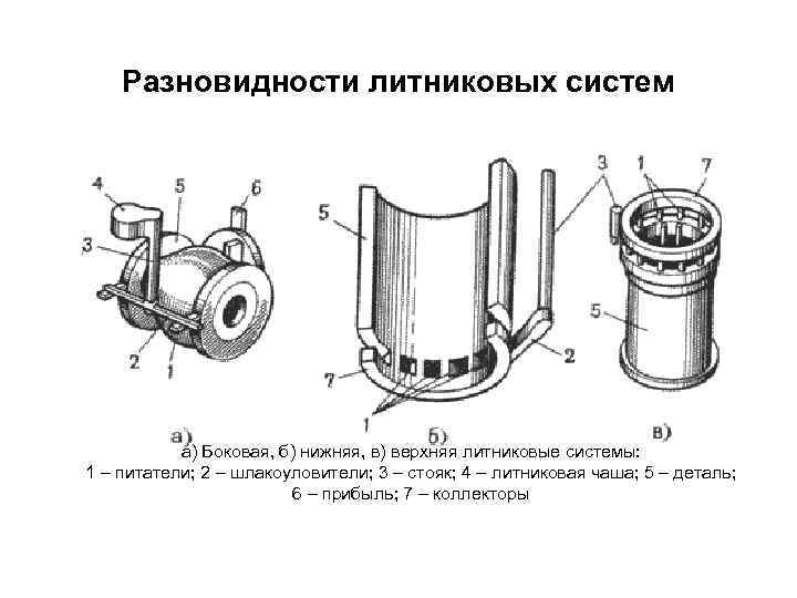 Вопрос 30 . назначение и основные элементы литниковой системы