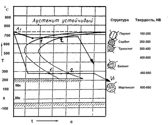 Элементы теории термической обработки | ооо квадро