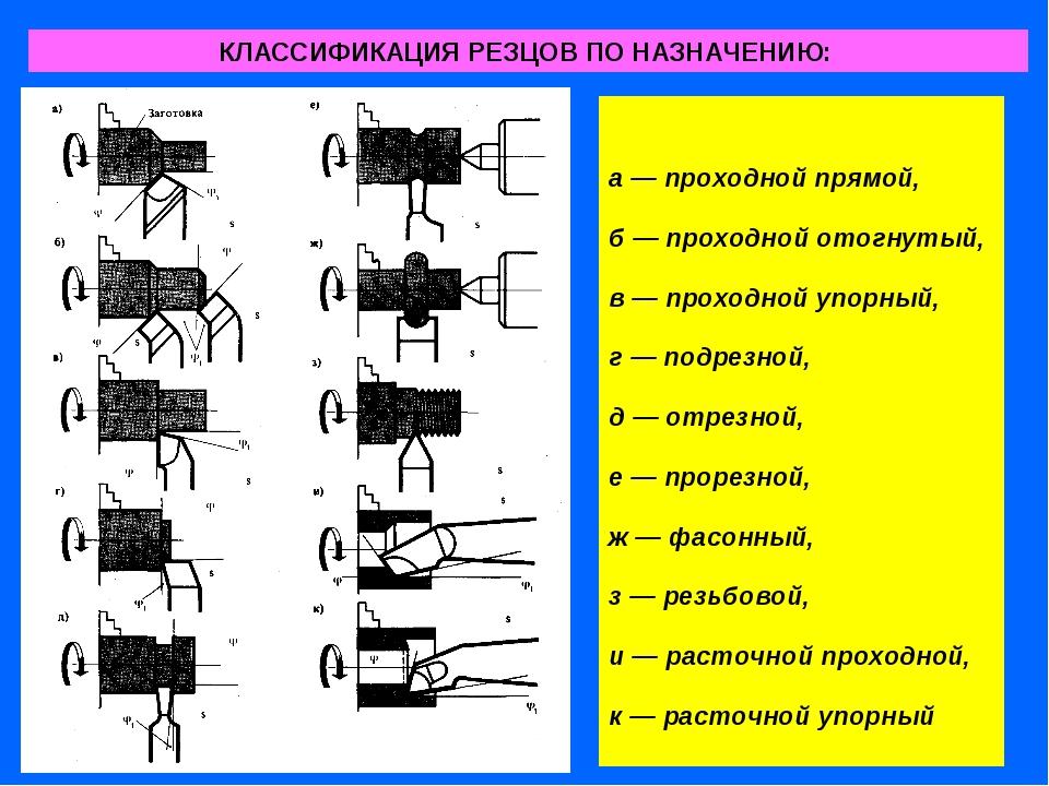 Изготовление резцов, производство токарных резцов по металлу, резцы для токарного станка