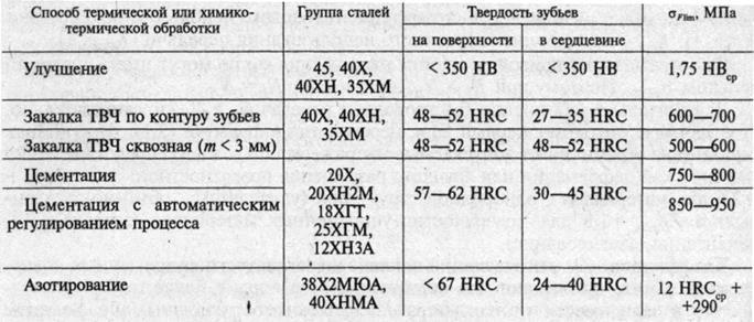 Сталь 40х: характеристики, свойства