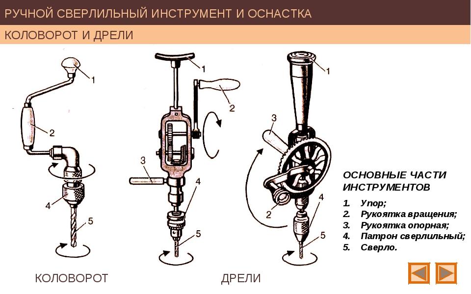 Ледобур: особенности данного инструмента, принцип работы, виды ледобуров