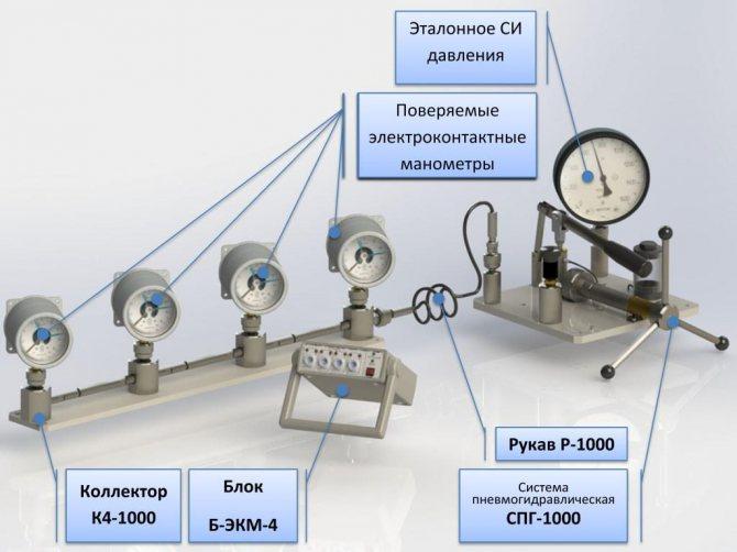 Требования к манометрам на трубопроводах