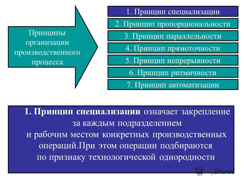 Производство как бизнес-процесс: описываем, анализируем, оптимизируем