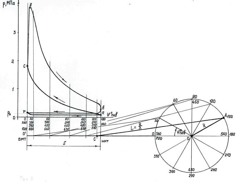 Радиус кривошипа определение и расчет определение, как вычислить | строитель промышленник