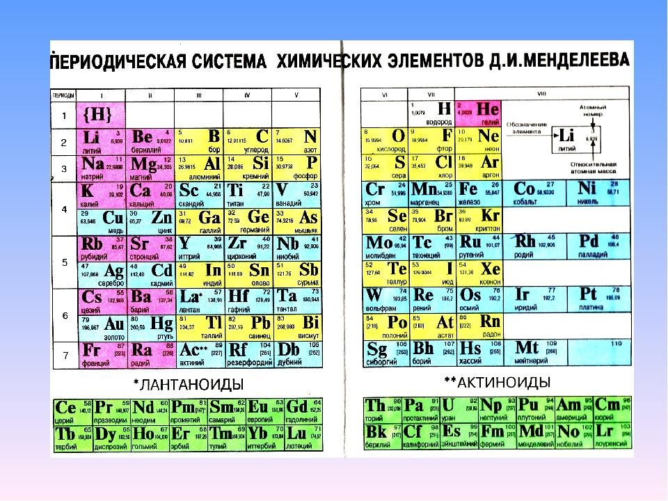 8.4.1. лантаноиды