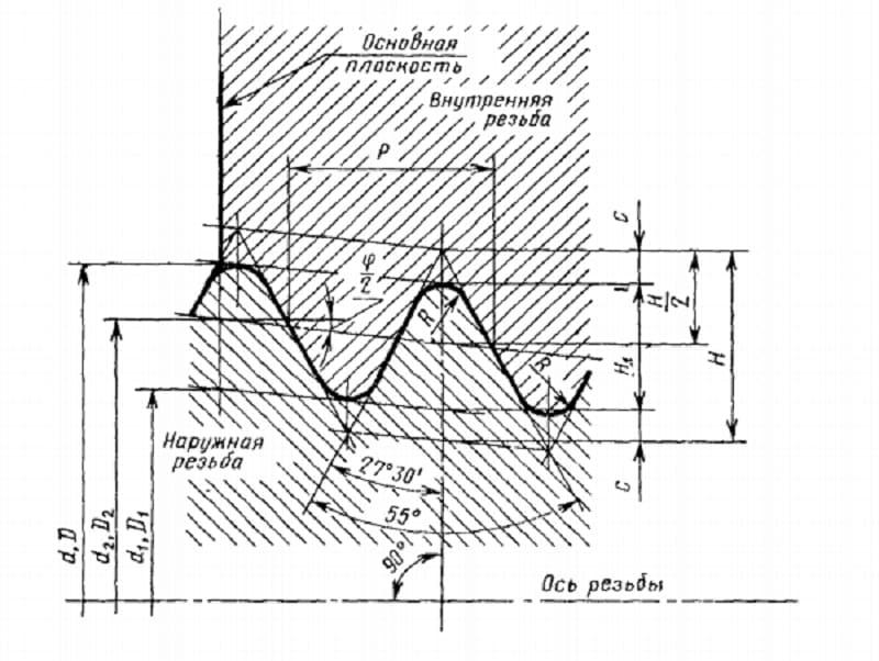 Трубная резьба: таблица размеров, цилиндрическая, дюймовая
