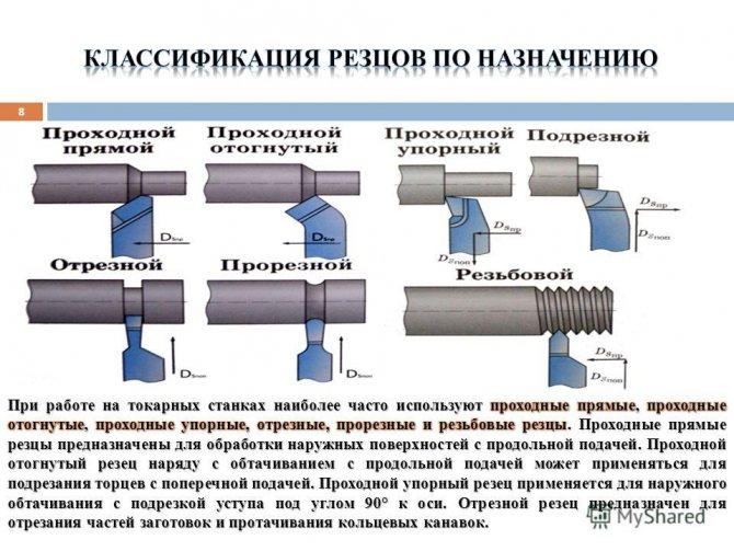 Основные понятия о процессе фрезерования
