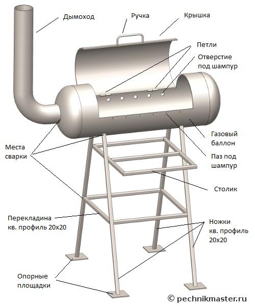 Мангал из газового баллона своими руками - чертежи с размерами