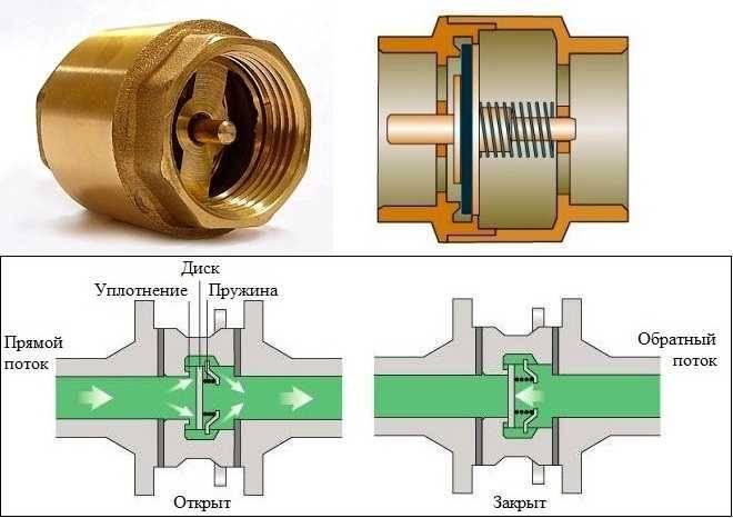 Обратный клапан для водопровода: принцип работы, виды, устройство и установка