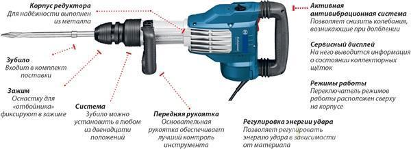 Горизонтальный или вертикальный тип перфоратора нужно приобретать?