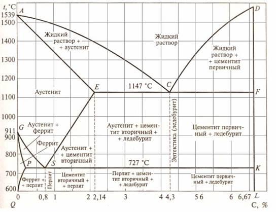 Диаграмма состояния сплавов «железо-углерод». характер взаимодействия железа с углеродом. основные линии диаграммы.