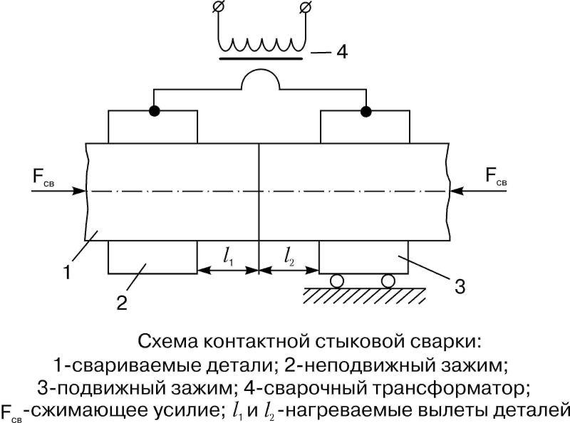 Сварка плавлением: особенности, суть процесса, сферы применения