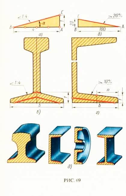 Как обозначается на чертеже конусность и уклон?