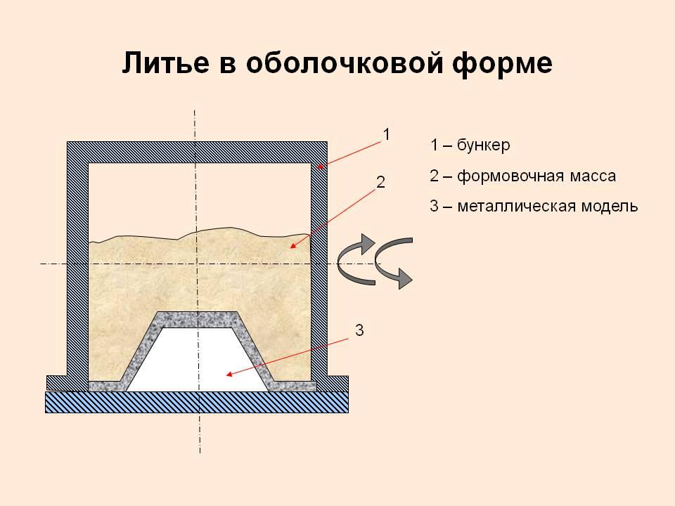 Изготовление оболочковых форм