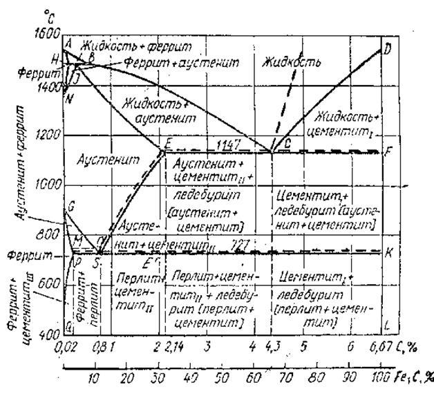 Цементит – структурная составляющая железоуглеродистых сплавов