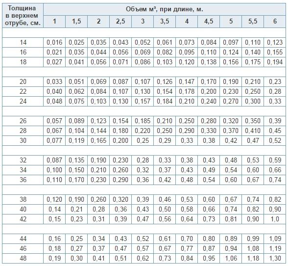 Кубатурник пиломатериала, таблица, 4 метра, 6, калькулятор |