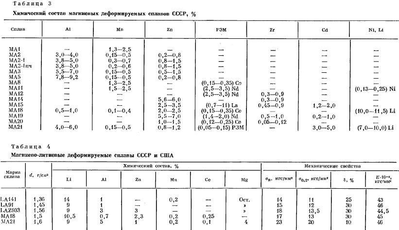 Алюминий и его сплавы: характеристика, свойства, применение