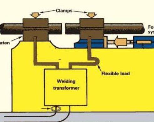 Стыковая сварка сопротивлением и оплавлением. аппараты для пластиковых труб