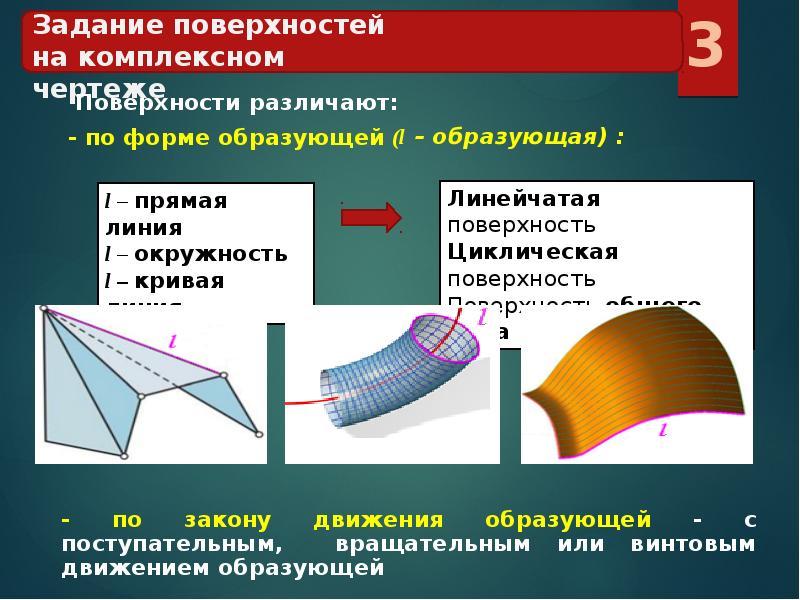 Линейчатая поверхность