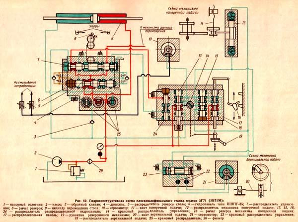 Плоскошлифовальный станок 3г71 схема электрическая - в помощь хозяину