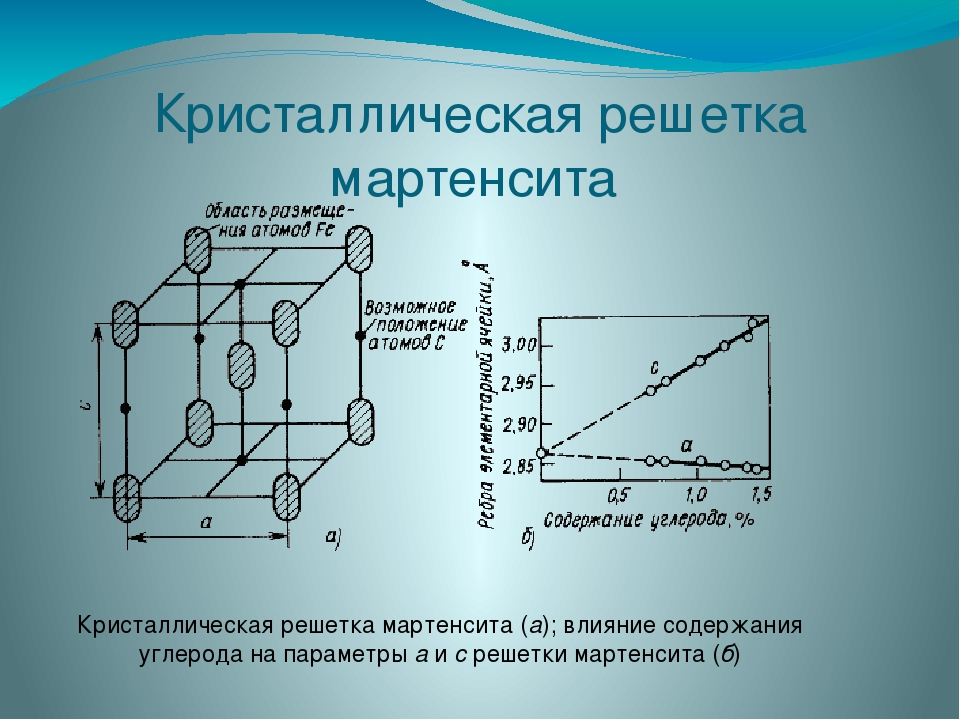 Хрупкость - мартенсит  - большая энциклопедия нефти и газа, статья, страница 1