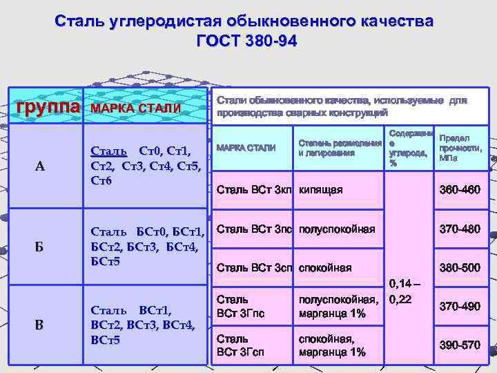 Углеродная (углеродистая) сталь — виды, производство и применение
