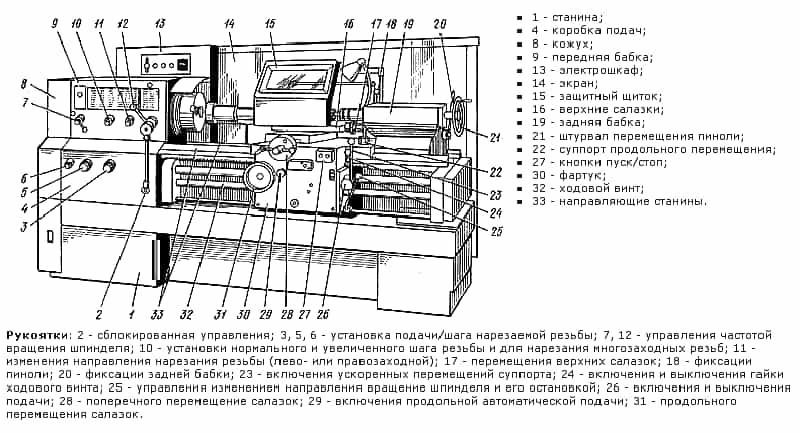 Ремонт станка 16к20 инструкция