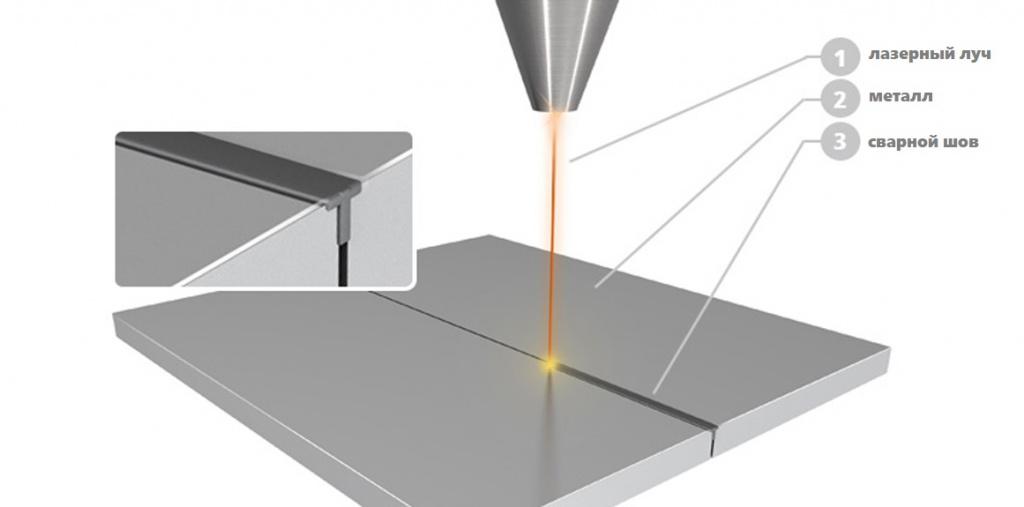 Лазерная сварка металлов (гибридная, импульсная, ручная). область применения