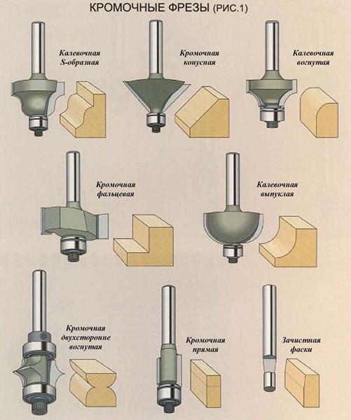 Фрезы для ручного фрезера по дереву: набор, 8 мм и другие, виды шип/паз и фальцевые, 45 градусов, прямые и проходные, по камню и алюминию