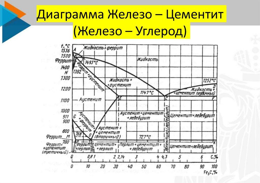 Классификация сплавов по содержанию углерода и равновесной структуре. микроструктура сталей и белых чугунов
