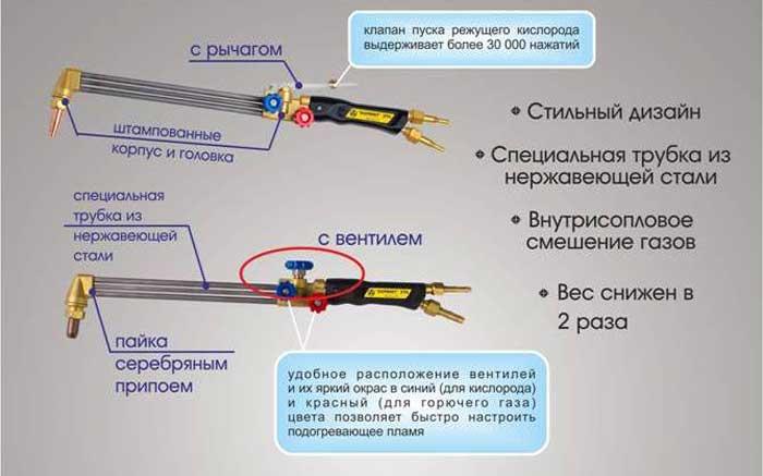Как пользоваться газовым резаком – основы безопасной и качественной работы